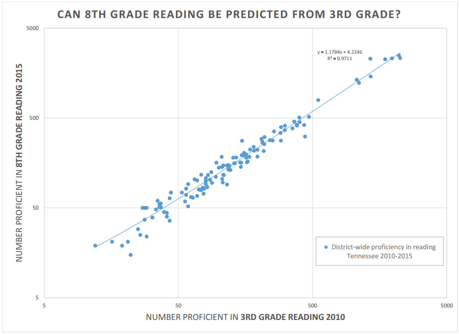 third_grade_reading_predicts_8th